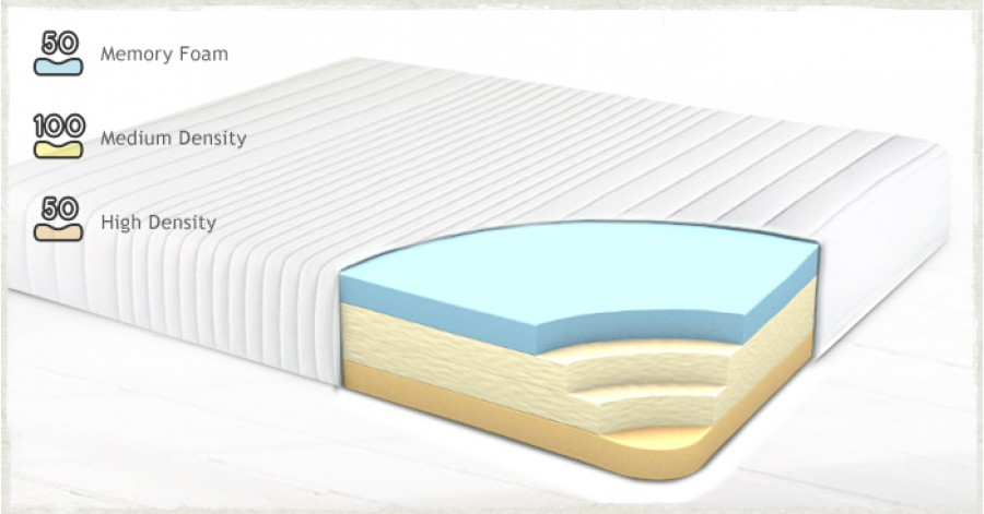 Classic Memory Foam Mattress Get Laid Beds